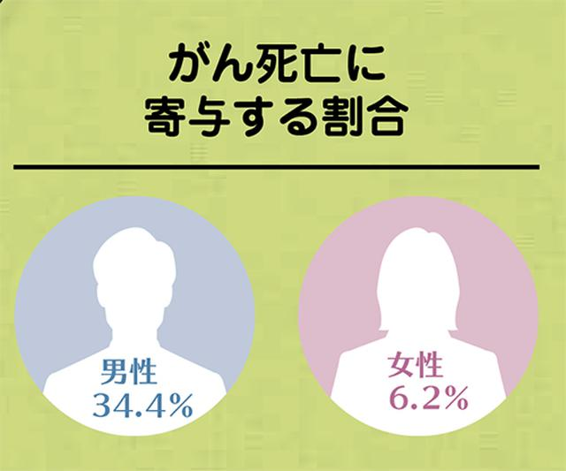画像: がん死亡に寄与する割合は、男性34.4%、女性6.2%。