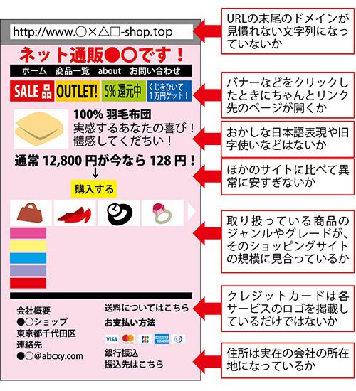 画像: 人気商品が安く買える、レアな商品やチケットが手に入るなどの手口で誘導!