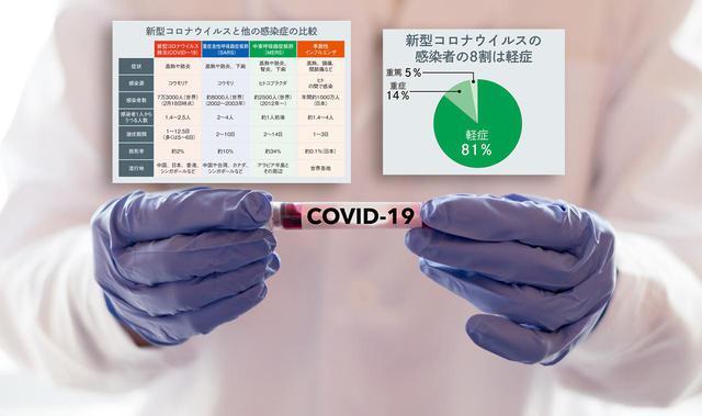 画像1: 【新型コロナ】なぜ新型って言うの?他のウイルスとの違いは?症状や感染源、潜伏期間や致死率を比較 - 特選街web