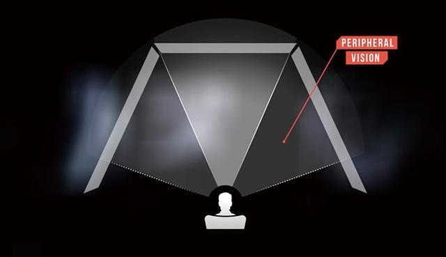 画像: 左右の壁面に映写する場面では、その視界が270度に達するため、 普通の映画とは臨場感や没入感がまったく異なる 。
