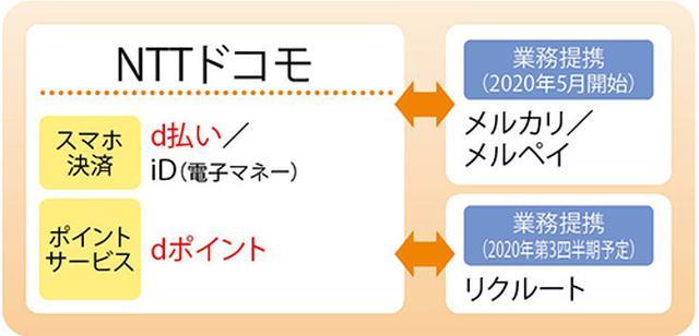 画像1: 携帯電話キャリア(グループ含む)のスマホ決済&ポイントサービス