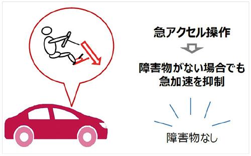 画像: センサーで検知できる壁やクルマなどがない状況でも、ドライバーによる異常な急アクセル操作を特定して割り出すことが可能になる。