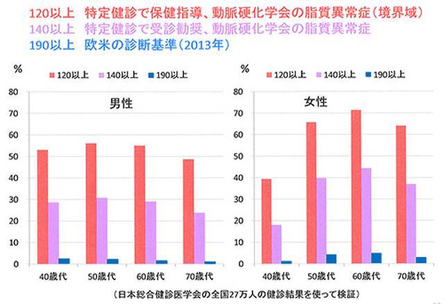 画像: 日本のLDL基準で異常者が欧米の10〜20倍になっている