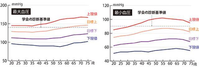 画像1: 血圧を20mm以上薬で下げると死亡率が10倍に増加する