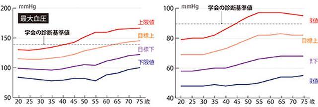 画像2: 血圧を20mm以上薬で下げると死亡率が10倍に増加する