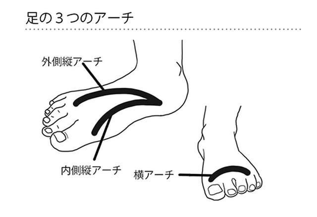 画像1: すべてのベースとして足の指を整えることが大切