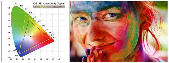 画像: DCI-P3の広色域を表示したチャート。HT3550はDCI-P3の色域をカバーし、豊かな色を再現できる。 www.benq.com