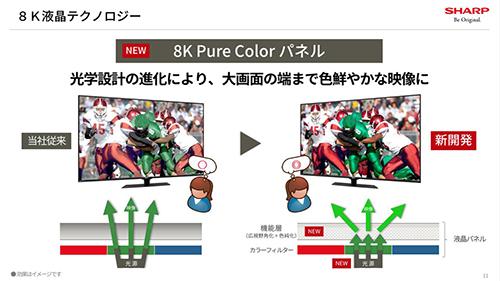 画像: 8K Pure Colorパネルの解説2。光学設計の改善により、上下・左右方向の視野角を改善した。