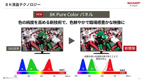画像: 8K Pure Colorパネルの解説。RGBの色純度を高め、より鮮やかな色を再現する。