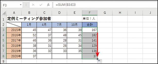 画像: ❸ F3セルの右下にある■をマウスでクリックしてF8までドラッグすると、同じ関数がコピーされて各年の合計値が出る。