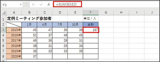 画像: ❷ 合計値が入った。入力枠の「=SUM(B3:E3)」が「B3~E3を合計せよ」という意味の関数。