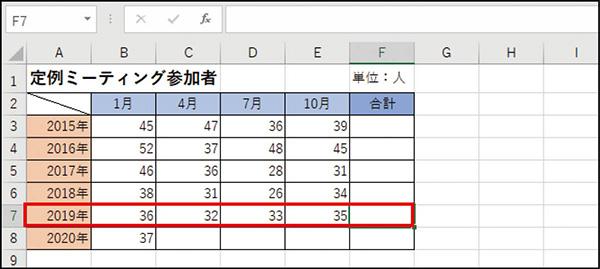 画像: ❶ まだ合計欄が空白のままだが、取り急ぎ2019年分の合計値と平均値を知りたい。