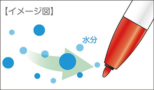 画像: 吸湿性のある成分をインクに配合。空気中の水分を吸収することでペン先が乾かない。