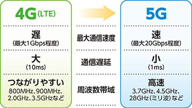 画像: 5Gの基礎の基礎がわかるQ&A Q. そもそも5Gって何?4Gと何が違う?