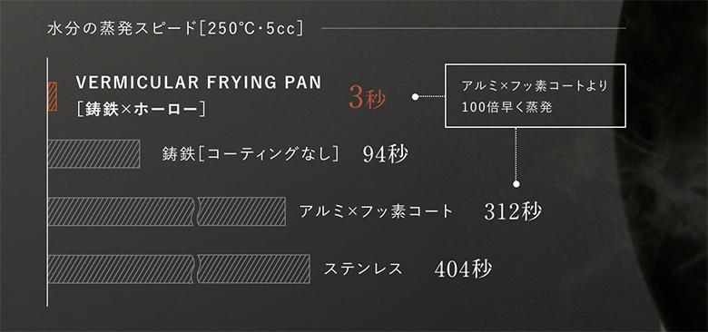 画像1: www.vermicular.jp