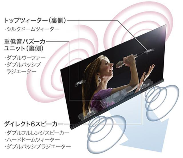 画像: レグザーパワーオーディオX-PROのスピーカー構成。