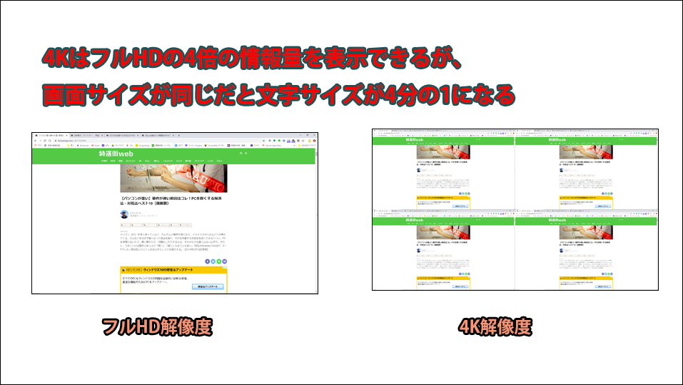 画像: 4K解像度は「3840ドット×2160ドット」、フルHD解像度は「1920ドット×1080ドット」。つまり、4K解像度はフルHDよりも4倍高密度な映像を表示できるが、4K本来の高画質を実感するには大画面が必要となる。