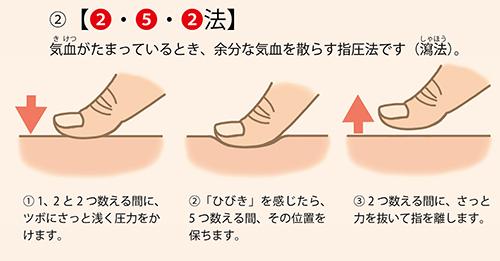 画像: ②2・5・2法(瀉法)