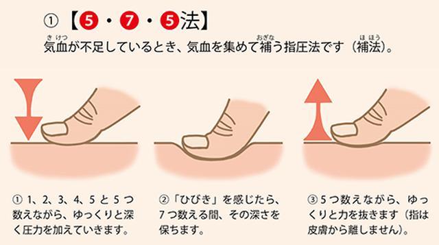 画像: ①5・7・5法(緩圧法)