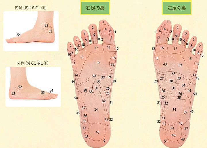 画像: 足の裏のゾーンマッサージのやり方
