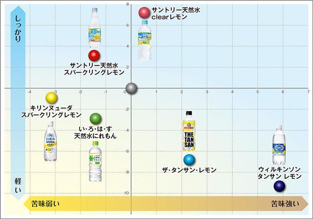 画像: (図)無糖レモン飲料味の比較