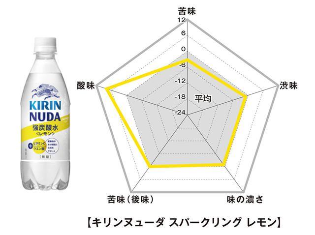 画像: ■キリン ヌューダ スパークリングレモン (生産終了)
