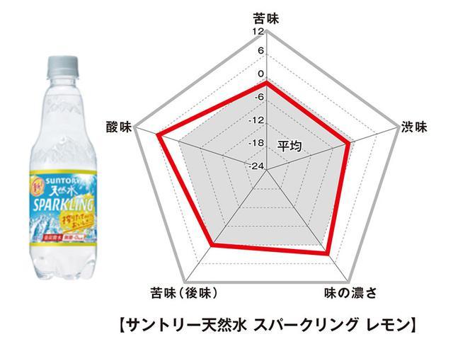 画像: ■サントリー 天然水スパークリング レモン