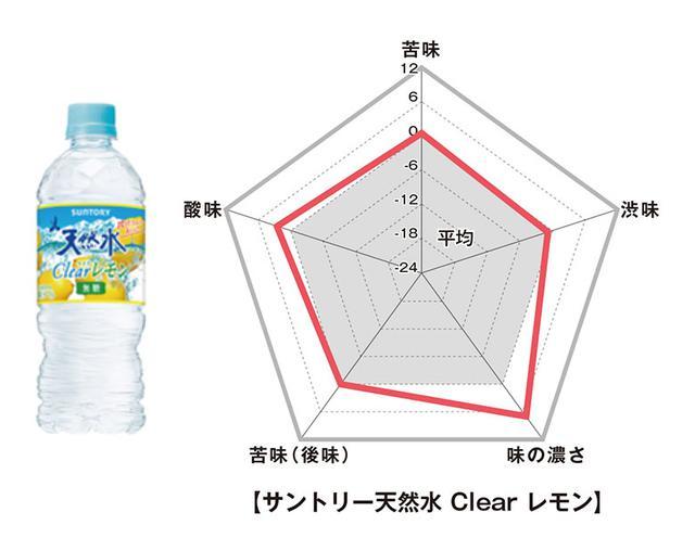 画像: ■サントリー 天然水Clear レモン