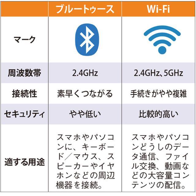 画像: ● ブルートゥースとWi-Fiの比較