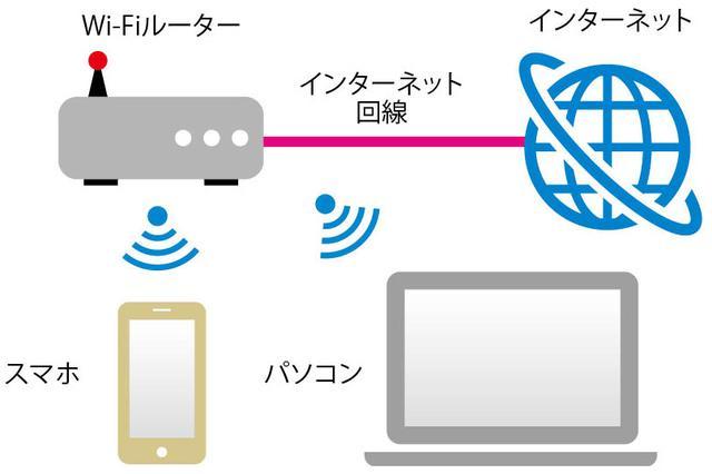 画像: 自宅に引いている光回線の高速インターネット回線を、スマホやパソコンにつなぐのがWi-Fiの主要な役割。