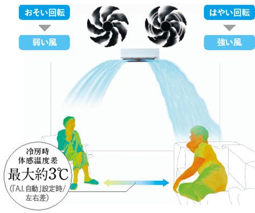 画像6: 「凍結洗浄」の日立、ホコリの侵入を防ぐシャープ