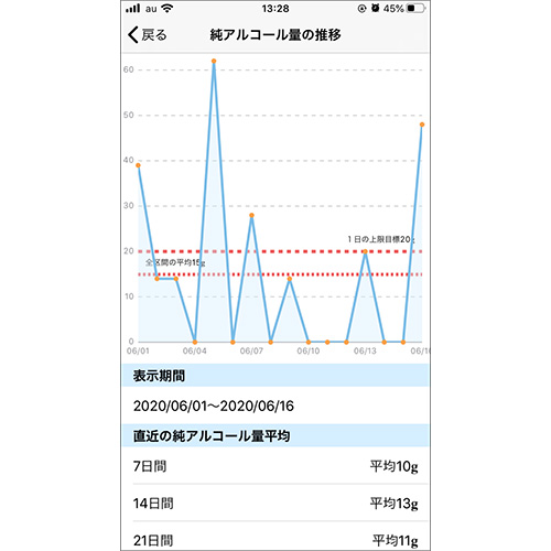 画像: 入力したデータはグラフでも確認できます。