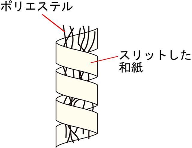 画像: 特殊な「和紙糸」