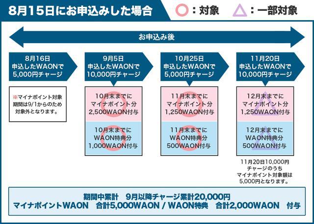 画像: <マイナポイント事業>マイナポイント/WAON特典 | 電子マネー WAON [ワオン] 公式サイト