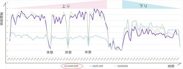 画像: 無線通信活動量計 AM550N | 活動量計 | 株式会社アコーズ