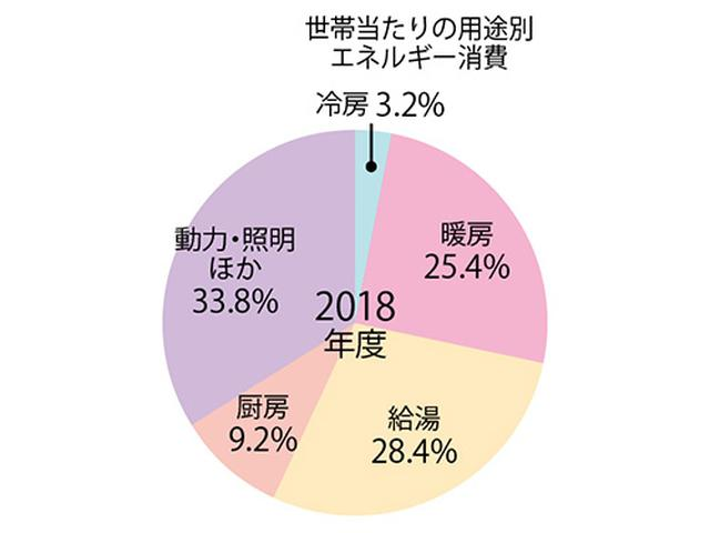 画像: 「令和元年度エネルギーに関する年次報告」(エネルギー白書2020)より