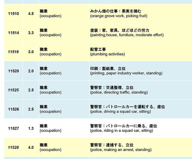 画像2: 身体活動の「メッツ(METs)表」(国立健康・栄養研究所)