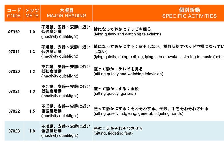 画像1: 身体活動の「メッツ(METs)表」(国立健康・栄養研究所)
