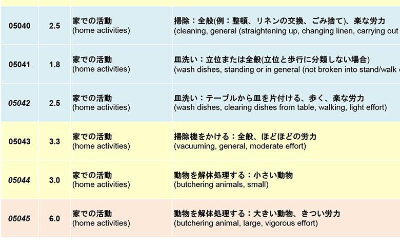 画像3: 身体活動の「メッツ(METs)表」(国立健康・栄養研究所)