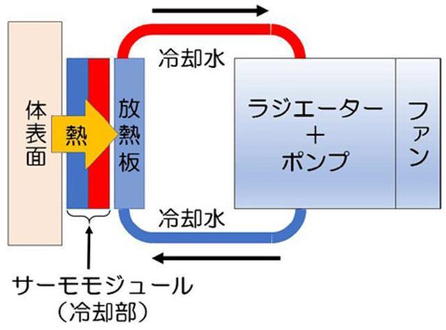 画像: ココが事件だ! 水冷方式を採用することで高い冷却効果を実現