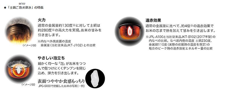 画像: 「土鍋ご包火炊き」で、土鍋ならではのおいしい炊飯を追求 www.tiger.jp