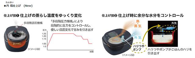 画像: 仕上げ時の温度と水分をコントロールする「丹精仕上げ」を新採用 www.tiger.jp