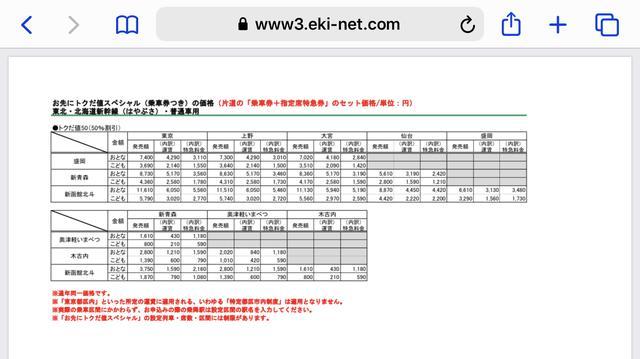 画像: 運賃・新幹線特急券込みの総額がおよそ半額になる