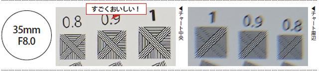 画像: 開放のF1.4ではにじむようなソフトな描写であった中央部分がF8.0まで絞るとしっかりとシャープになっているのがわかります。