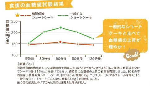 画像: 食後の血糖値試験結果。糖質低減ショートケーキは血糖値の上昇が緩やかでした www.chateraise.co.jp