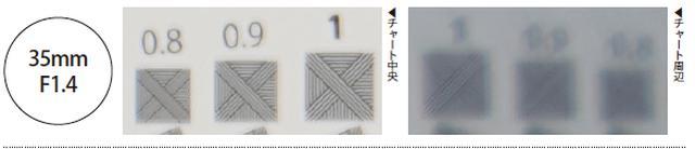 画像: 大きく変化する中央部の解像力を把握して使う