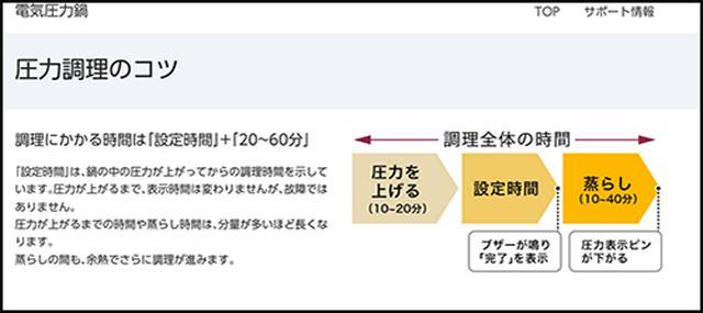 画像: 「圧力をあげる」は「加熱時間」、「蒸らし」は「減圧時間」と同じの意味 panasonic.jp