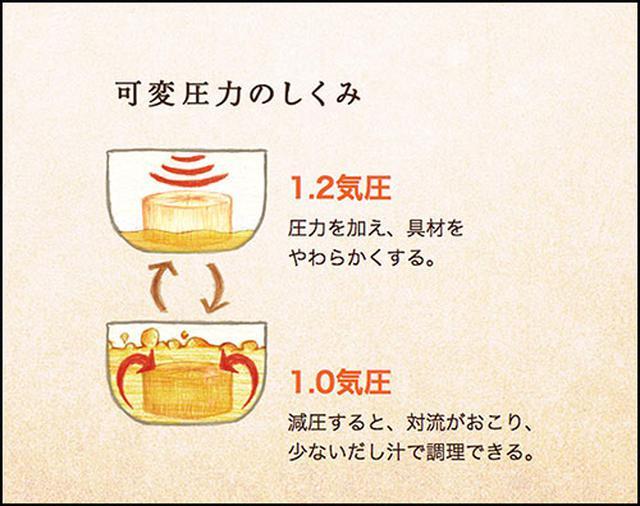 画像: 気圧を変えることで味が沁みやすい www.zojirushi.co.jp