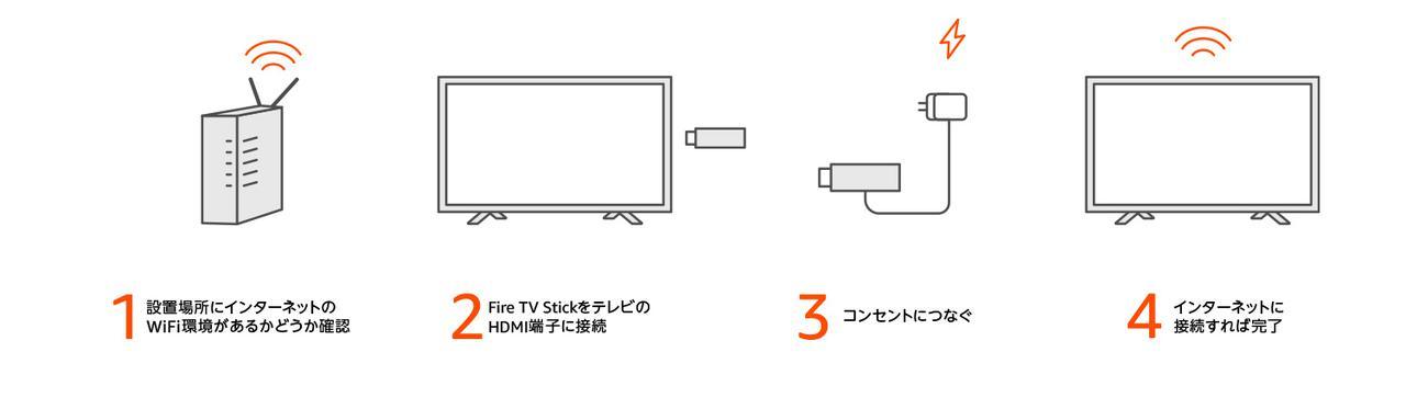 画像: Fire stick TV 4Kの接続は難しくない。 www.amazon.co.jp