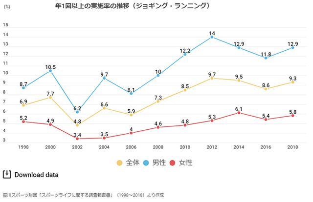 画像: 上記のほかに、週1度以上、週2度以上ジョギングを実施する人の統計結果も掲載されています www.ssf.or.jp